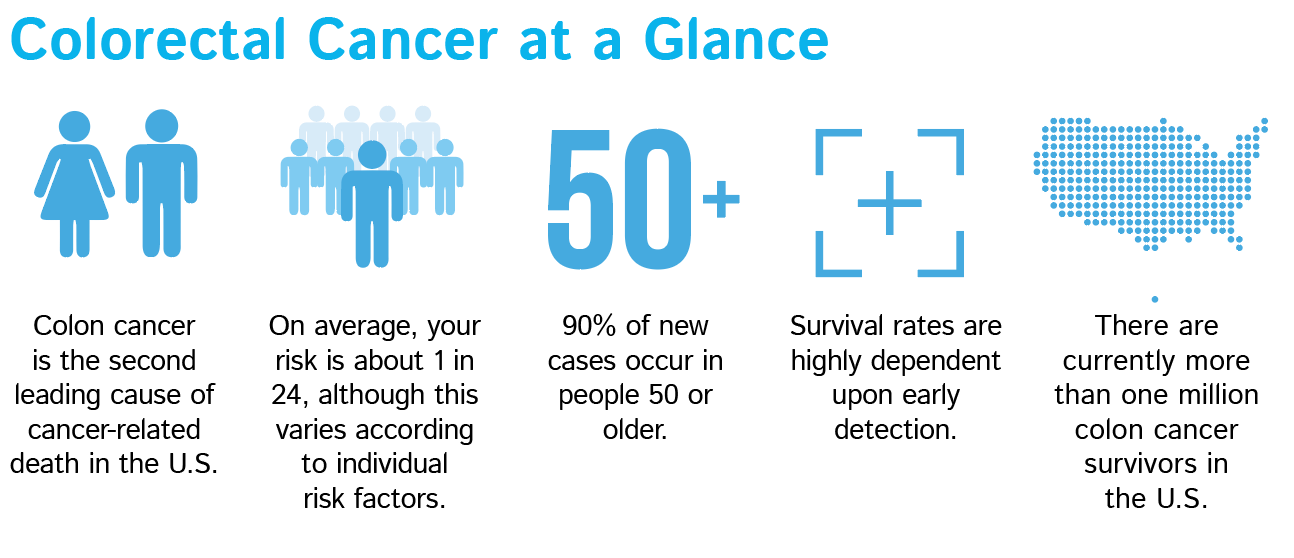 colorectal cancer at a glance