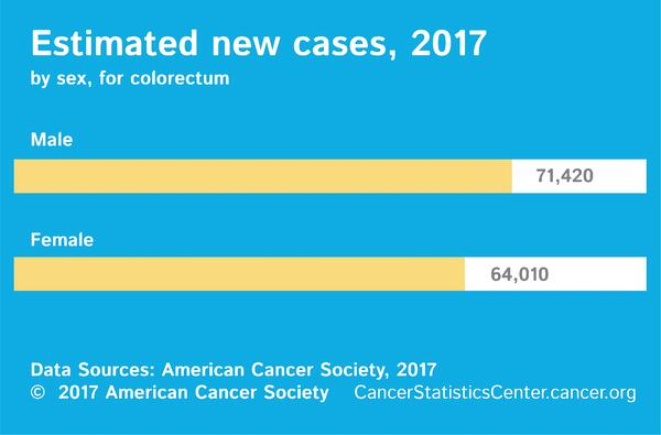 Start Spreading The News It S Colorectal Cancer Awareness Month